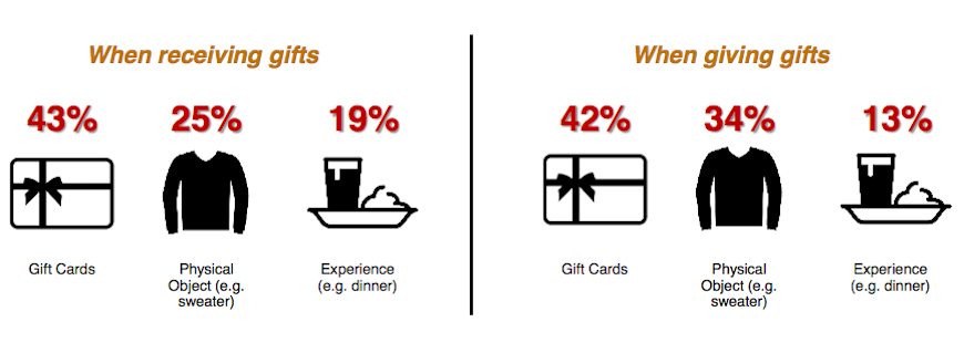 Gift_Cards