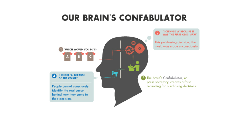 Confabulator